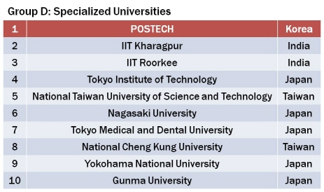 POSTECH Again Ranked at the Top Among Asia's Specialized