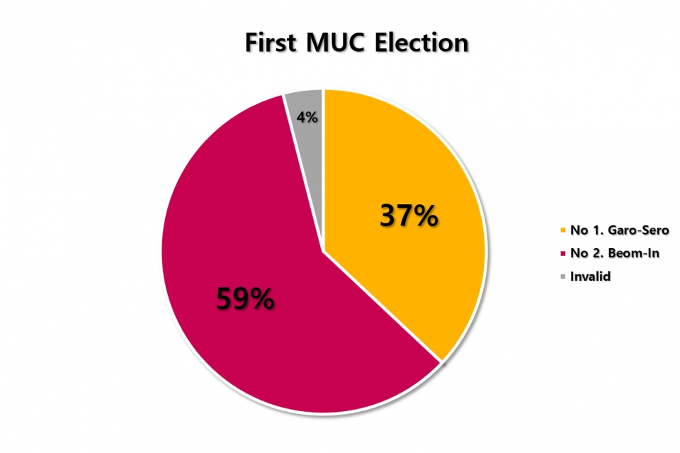 ▲The percentage result of first MUC election votes