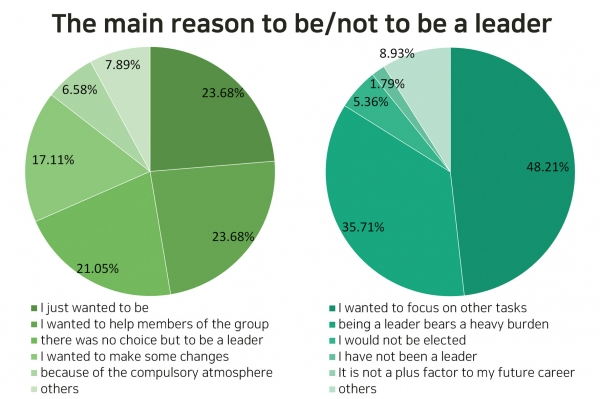 ▲The main reason to be / not to be a leader