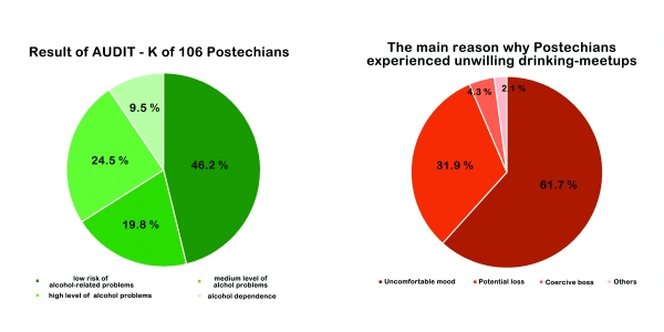 ▲Result of Alcohol  Addiction Test (AUDIT - K) and The main reason why Postechians experienced unwilling drinking-meetups