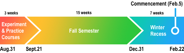 ▲The new Fall Semester and Winter Recess schedule