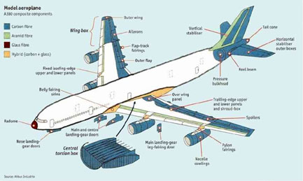 Aircraft Wing Design And Construction Pdf